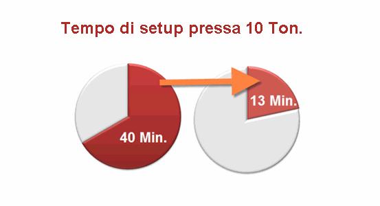 Riduzione tempo di SET-UP pressa